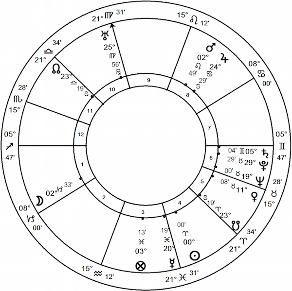 Astrology of the 1884 Presidential Election