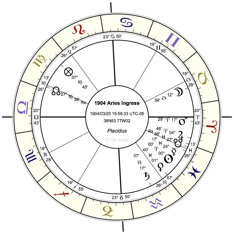 1904 Presidential Election - Aries Ingress horoscope