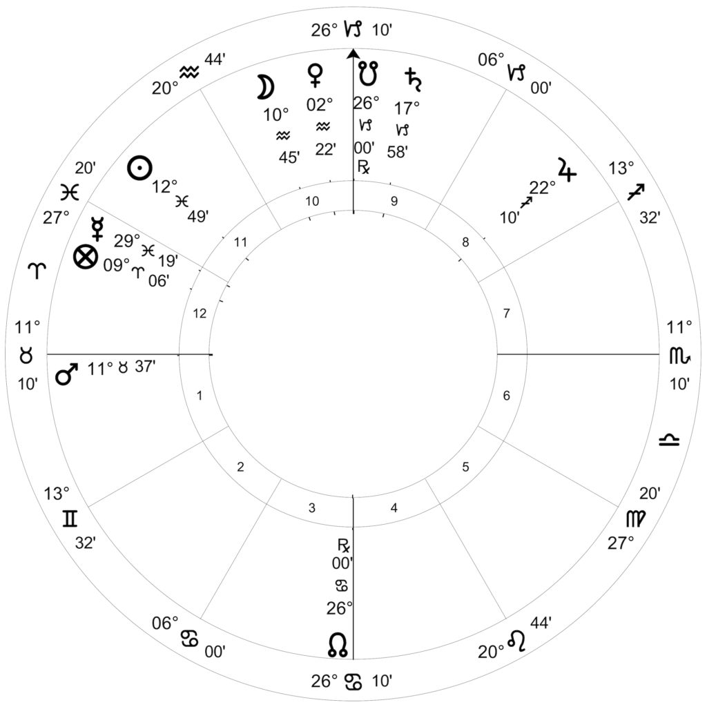 Moon square Mars in Taurus March 3, 2019